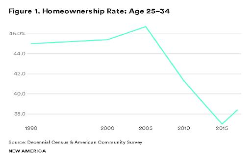 Homeownership Rates Age 25-34